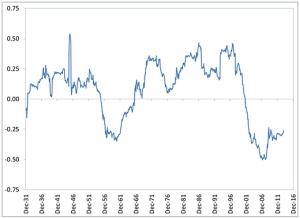 Correlation-Fig1