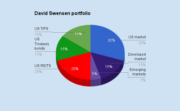 Unconventional success swensen pdf for Arquitectura parametrica pdf