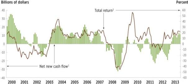 Equityfundflow