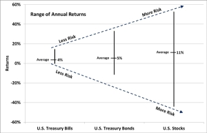 Range_of_Annual_Returns