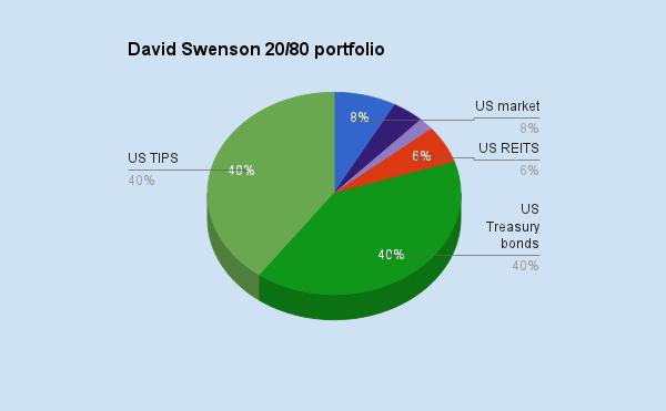 Unconventional Success David Swensen Pdf