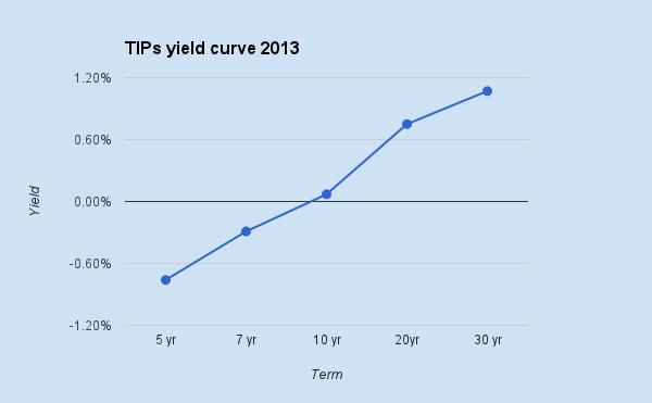 TIPsyieldcurve
