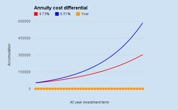 Liquidating a variable annuity