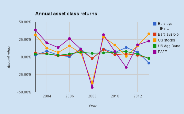 assetclassreturns