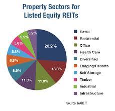 Equityreits