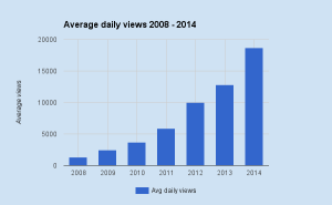 Averagewikiviews2014