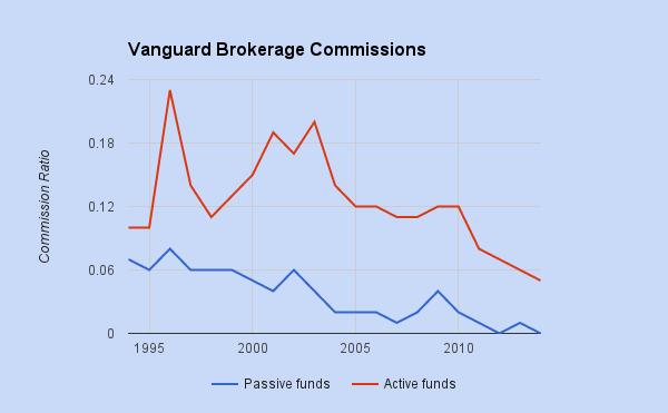 vanguardbrokeragecommissions