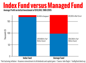 index-fund-vs-mutual-fund-1980-to-2005