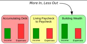 positive-negative-cash-flow