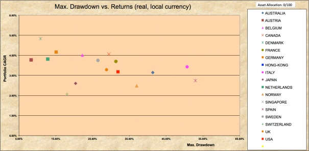 Drawdowns 1970-2016 100% Bonds