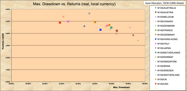 Drawdowns 1970-2016 100% World