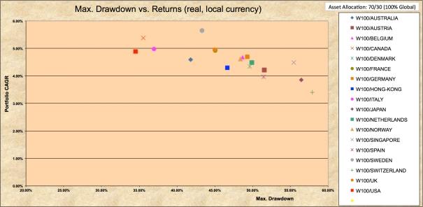 Drawdowns 1970-2016 100% World