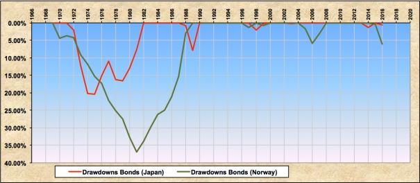 Drawdowns Japan Norway Bonds