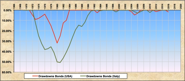 Drawdowns US Italy Bonds