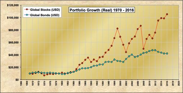 Global Stocks vs Bonds USD 1970-2016