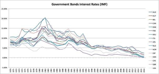 Interest Rates 1970-2016