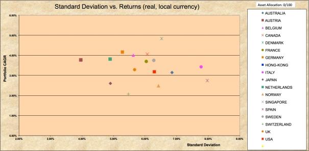StdDev 1970-2016 100% Bonds