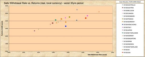 SWR Periods30 100% World AA 70-30