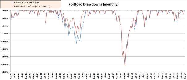 EMB REIT Drawdown 10% US REIT