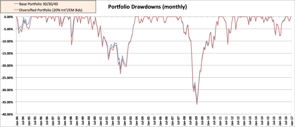 EMB REIT Drawdown Intl-Bds+EM