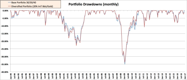 EMB REIT Drawdown Intl-Bds+Gold.jpg