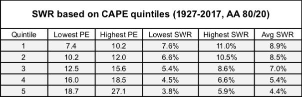 CAPE Quintiles SWR 1927-2017 80-20