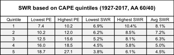 CAPE Quintiles SWR 1927-2017