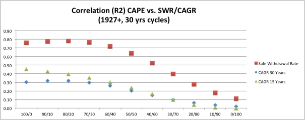 CAPE vs SWR+CAGR Correl 1927-2017