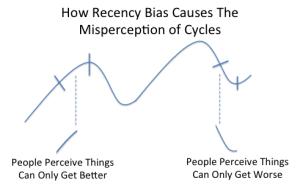 recency bias