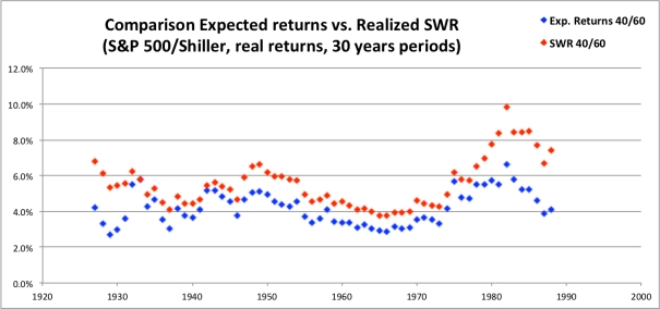 SWR Expected Returns 40-60