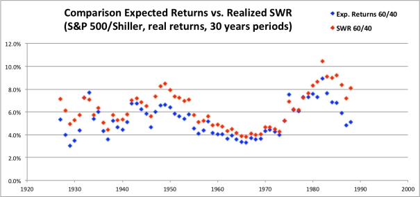 SWR Expected Returns 60-40