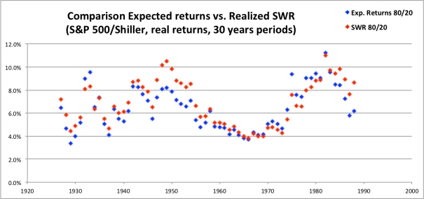 SWR Expected Returns 80-20