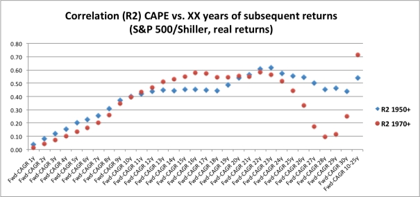 CAPE vs Fwd-CAGR Post-WWII