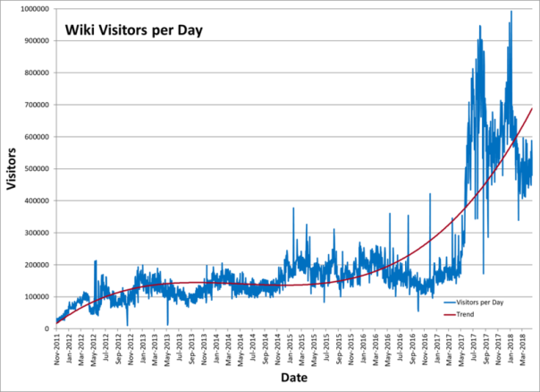 800px-Wikivisits2018
