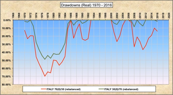 Drawdowns 30-70 70-30 Italy
