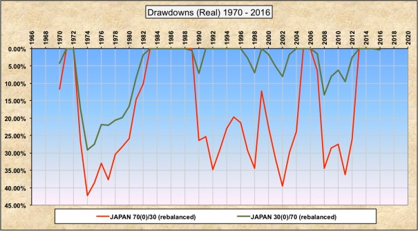 Drawdowns 30-70 70-30 Japan