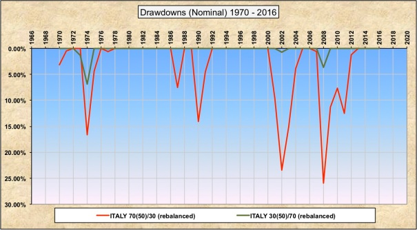 Drawdowns Nominal 30-70 70-30 Italy WW