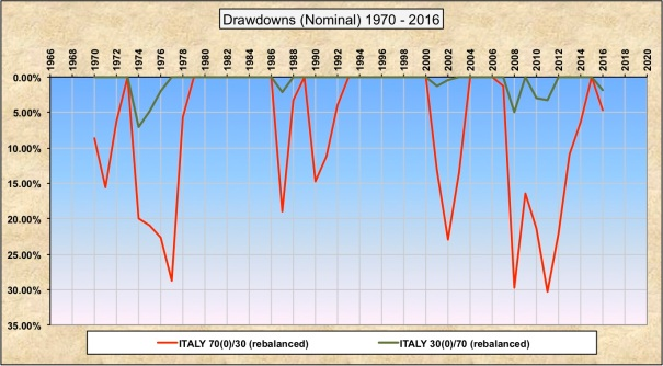 Drawdowns Nominal 30-70 70-30 Italy
