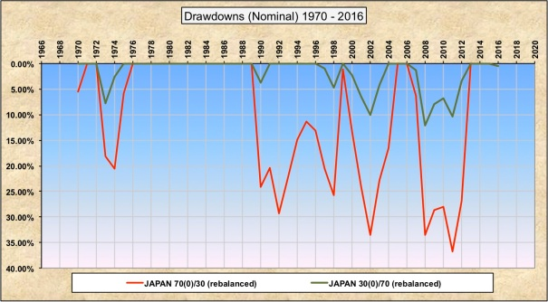 Drawdowns Nominal 30-70 70-30 Japan