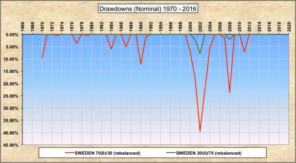 Drawdowns Nominal 30-70 70-30 Sweden