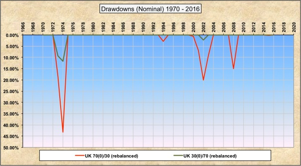 Drawdowns Nominal 30-70 70-30 UK.jpg