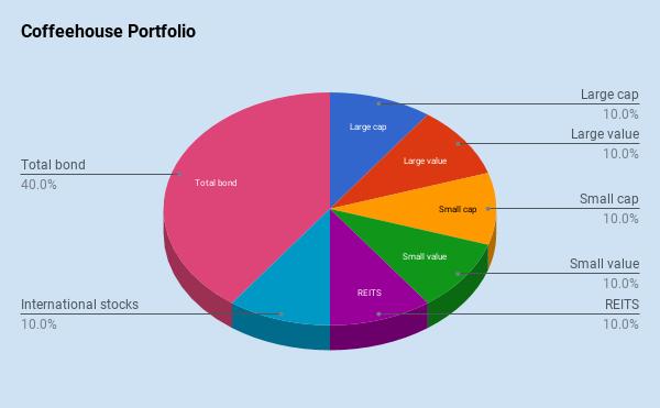 chart(23)